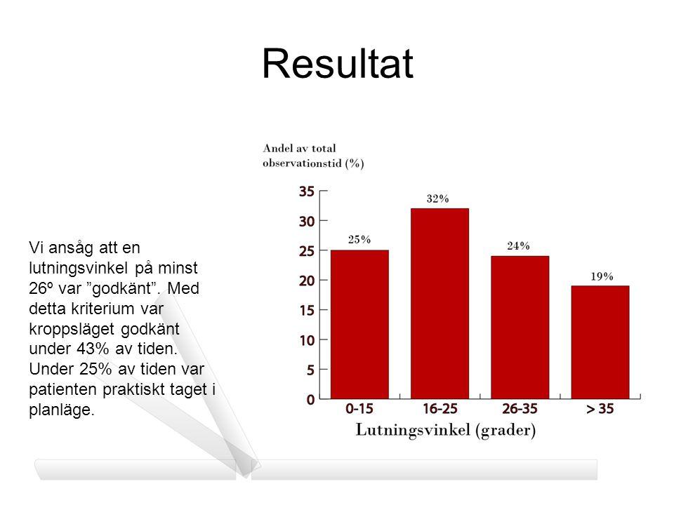 """Resultat Vi ansåg att en lutningsvinkel på minst 26º var """"godkänt"""". Med detta kriterium var kroppsläget godkänt under 43% av tiden. Under 25% av tiden"""