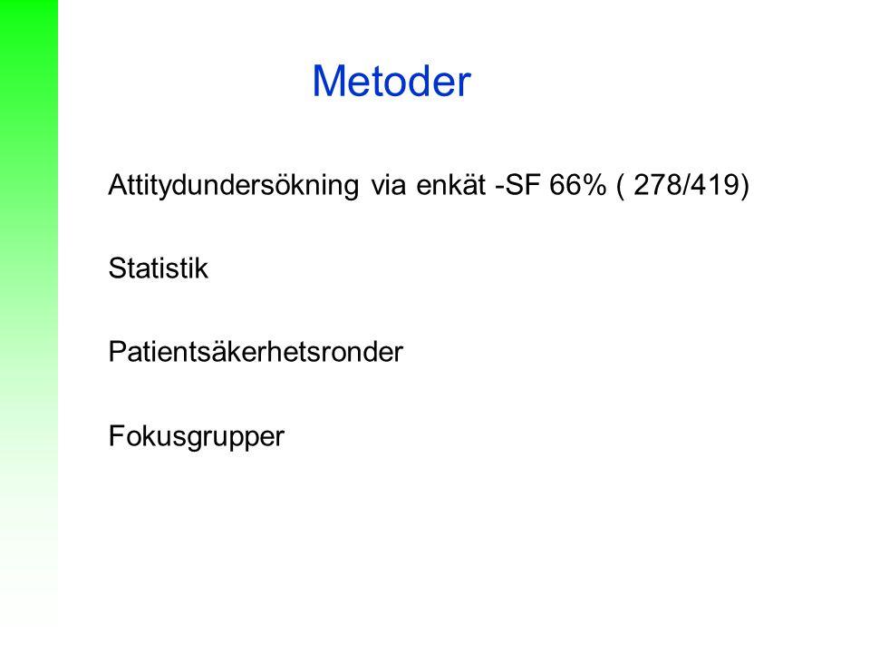 Metoder Attitydundersökning via enkät -SF 66% ( 278/419) Statistik Patientsäkerhetsronder Fokusgrupper