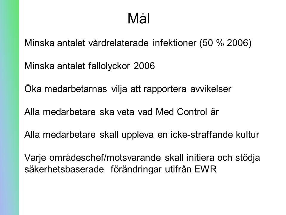Mål Minska antalet vårdrelaterade infektioner (50 % 2006) Minska antalet fallolyckor 2006 Öka medarbetarnas vilja att rapportera avvikelser Alla medar
