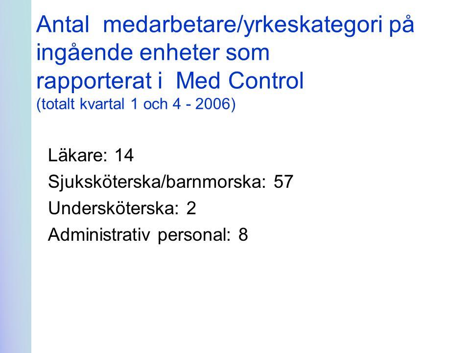 Antal medarbetare/yrkeskategori på ingående enheter som rapporterat i Med Control (totalt kvartal 1 och 4 - 2006) Läkare: 14 Sjuksköterska/barnmorska: