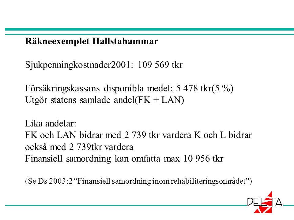 Räkneexemplet Hallstahammar Sjukpenningkostnader2001: 109 569 tkr Försäkringskassans disponibla medel: 5 478 tkr(5 %) Utgör statens samlade andel(FK + LAN) Lika andelar: FK och LAN bidrar med 2 739 tkr vardera K och L bidrar också med 2 739tkr vardera Finansiell samordning kan omfatta max 10 956 tkr (Se Ds 2003:2 Finansiell samordning inom rehabiliteringsområdet )