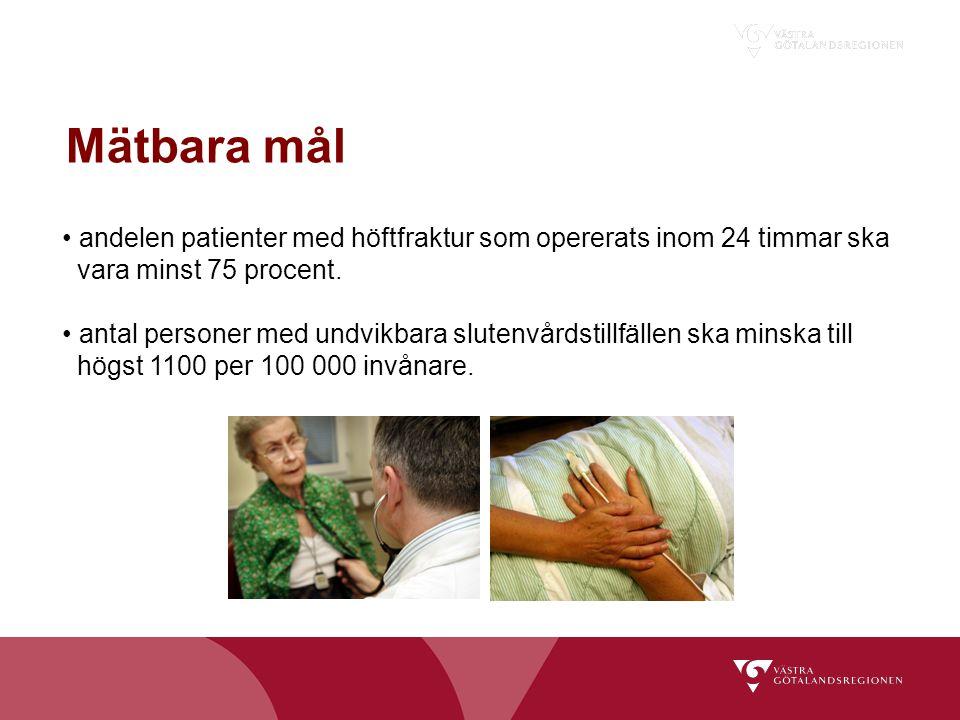 Mätbara mål andelen patienter med höftfraktur som opererats inom 24 timmar ska vara minst 75 procent. antal personer med undvikbara slutenvårdstillfäl