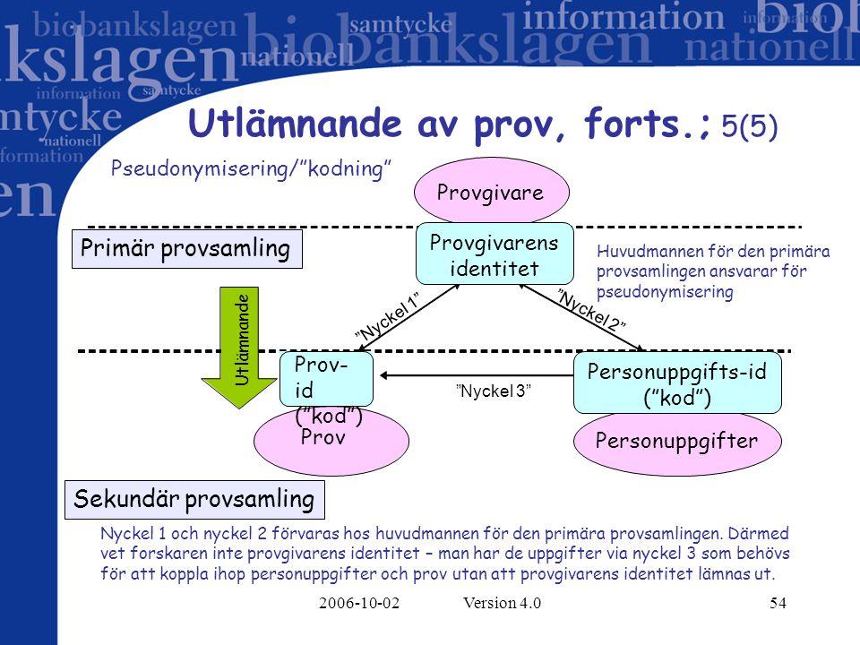 2006-10-02 Version 4.054 Utlämnande av prov, forts.; 5(5) Utlämnande Prov Provgivare Prov- id ( kod ) Provgivarens identitet Personuppgifts-id ( kod ) Nyckel 1 Nyckel 2 Nyckel 3 Nyckel 1 och nyckel 2 förvaras hos huvudmannen för den primära provsamlingen.