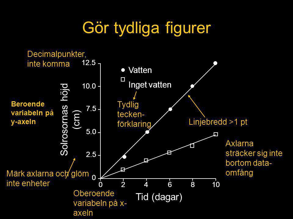 Solrosornas höjd (cm) Tid (dagar) 12.5 10.0 7.5 5.0 2.5 0 0246810 Vatten Inget vatten Linjebredd >1 pt Tydlig tecken- förklaring Gör tydliga figurer Beroende variabeln på y-axeln Oberoende variabeln på x- axeln Axlarna sträcker sig inte bortom data- omfång Decimalpunkter, inte komma Märk axlarna och glöm inte enheter