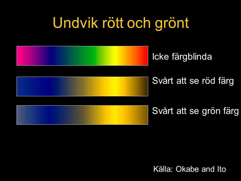 Icke färgblinda Svårt att se röd färg Svårt att se grön färg Undvik rött och grönt Källa: Okabe and Ito