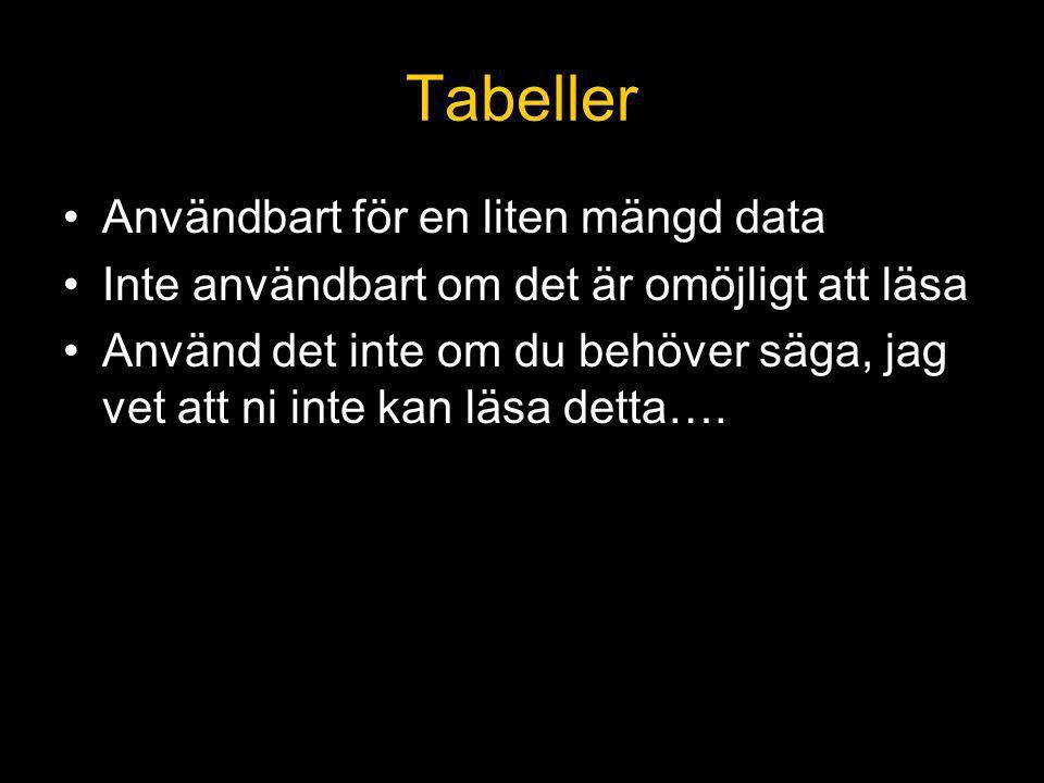 Tabeller Användbart för en liten mängd data Inte användbart om det är omöjligt att läsa Använd det inte om du behöver säga, jag vet att ni inte kan läsa detta….