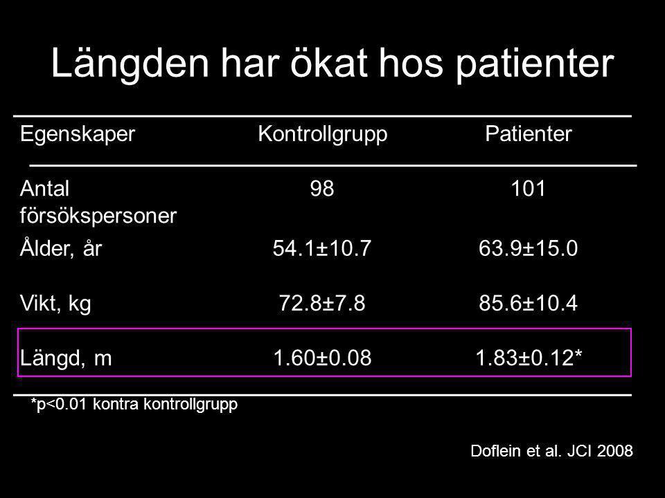 EgenskaperKontrollgruppPatienter Antal försökspersoner 98101 Ålder, år54.1±10.763.9±15.0 Vikt, kg72.8±7.885.6±10.4 Längd, m1.60±0.081.83±0.12* *p<0.01 kontra kontrollgrupp Längden har ökat hos patienter Doflein et al.