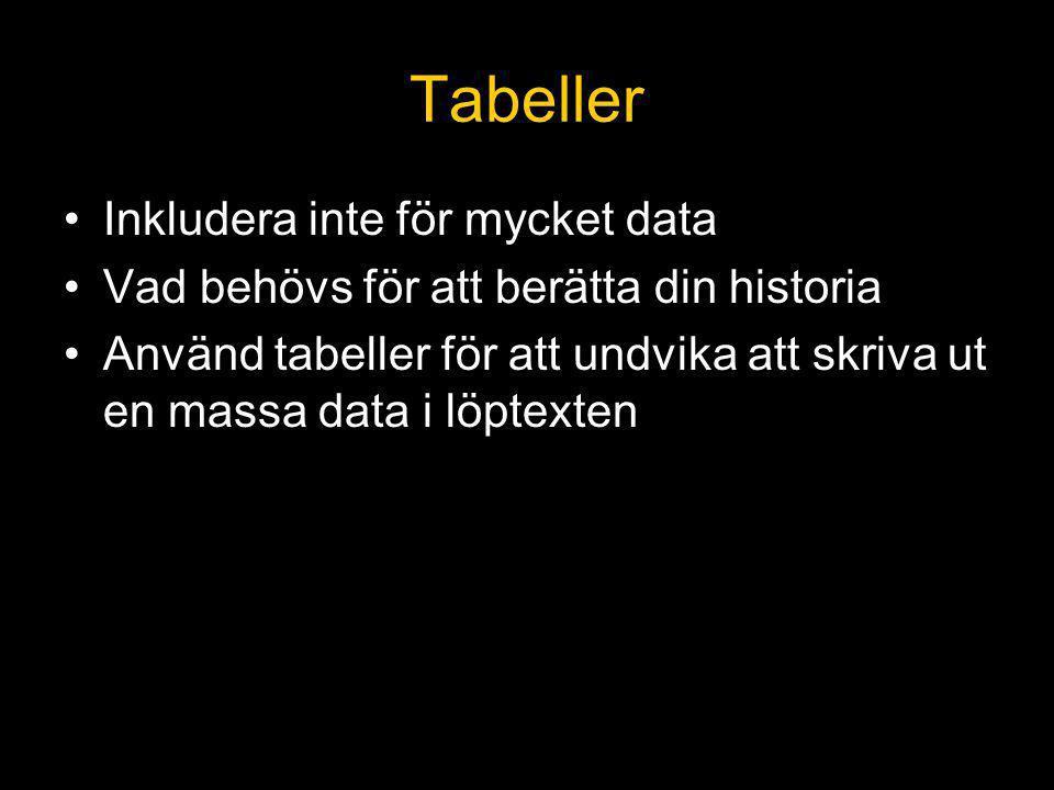 Tabeller Inkludera inte för mycket data Vad behövs för att berätta din historia Använd tabeller för att undvika att skriva ut en massa data i löptexten