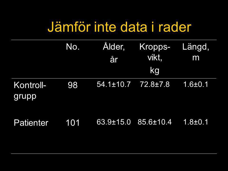 Jämför inte data i rader No.Ålder, år Kropps- vikt, kg Längd, m Kontroll- grupp 98 54.1±10.772.8±7.81.6±0.1 Patienter101 63.9±15.085.6±10.41.8±0.1