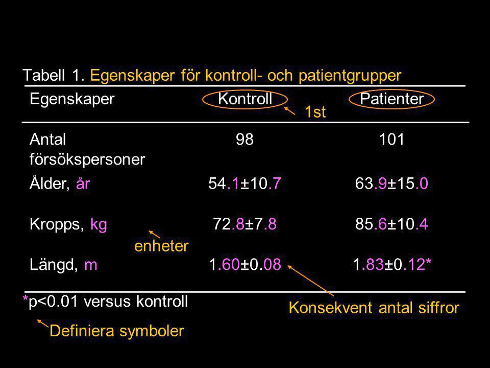 EgenskaperKontrollPatienter Antal försökspersoner 98101 Ålder, år54.1±10.763.9±15.0 Kropps, kg72.8±7.885.6±10.4 Längd, m1.60±0.081.83±0.12* Tabell 1.