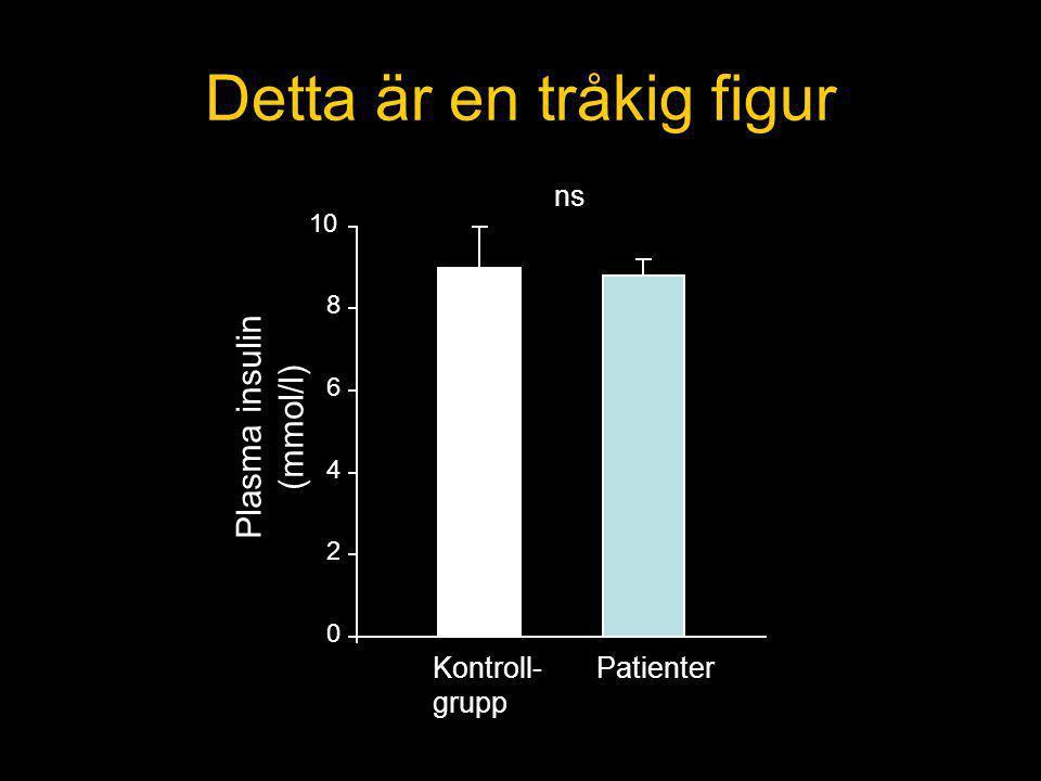 10 8 6 4 2 0 Kontroll- grupp Patienter Plasma insulin (mmol/l) Detta är en tråkig figur ns