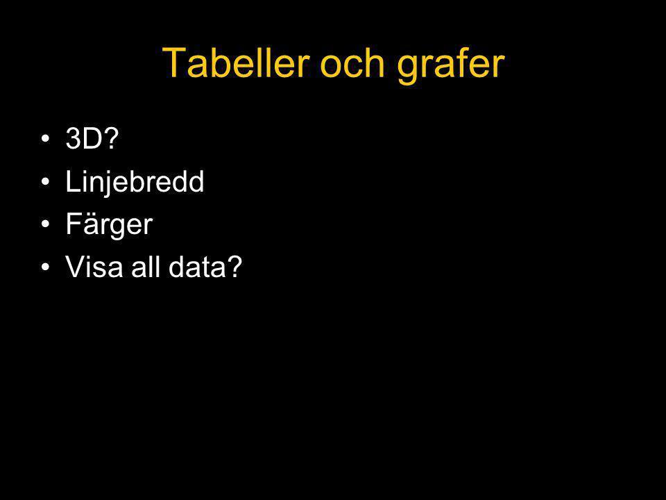 Tabeller och grafer 3D? Linjebredd Färger Visa all data?