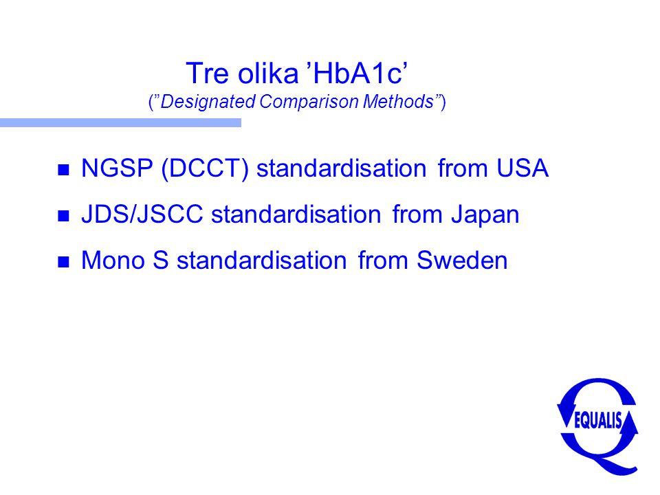 Det gamla HbA1c i Sverige Kvalitetsmål: Inom +/- 0,4% 'DCM' Kommersiella metoder Mono S BioRad Tosoh Bayer RocheMedinor Mono S EQUALIS samkalibreringar 1997, 2000, 2002 och 2003 för att fastställa förhållandet mellan Mono S och respektive metod