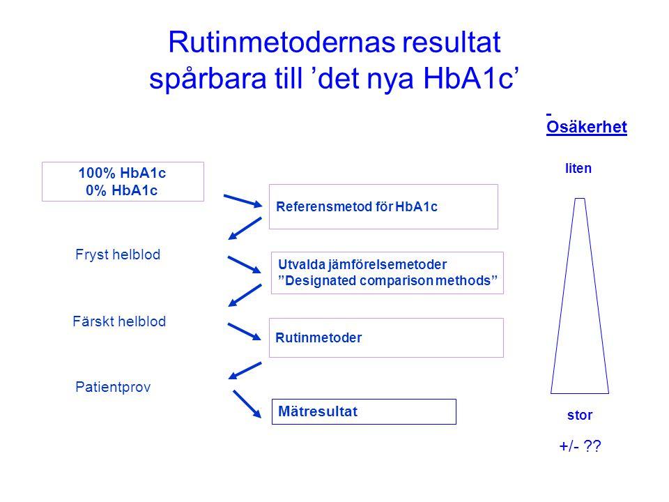 Det gamla HbA1c, med tre olika spårbarhetskedjor Mono S BioRad Tosoh Bayer RocheMedinor NGSP BioRad Tosoh Bayer RocheMedinor Inom +/- 0,4% DCM Commercial methods Inom +/- ?% ´JSCC BioRad Tosoh Bayer RocheMedinor