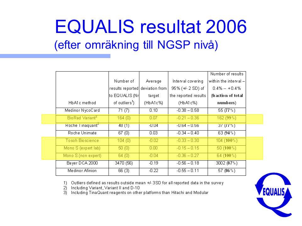 EQUALIS resultat 2006 (efter omräkning till NGSP nivå)