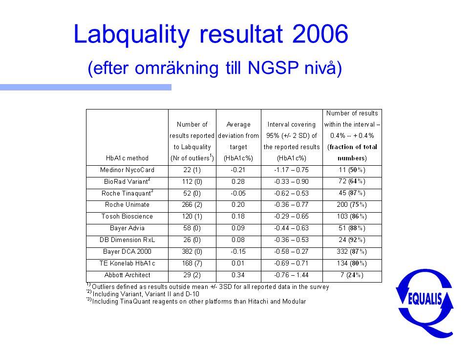 Labquality resultat 2006 (efter omräkning till NGSP nivå)