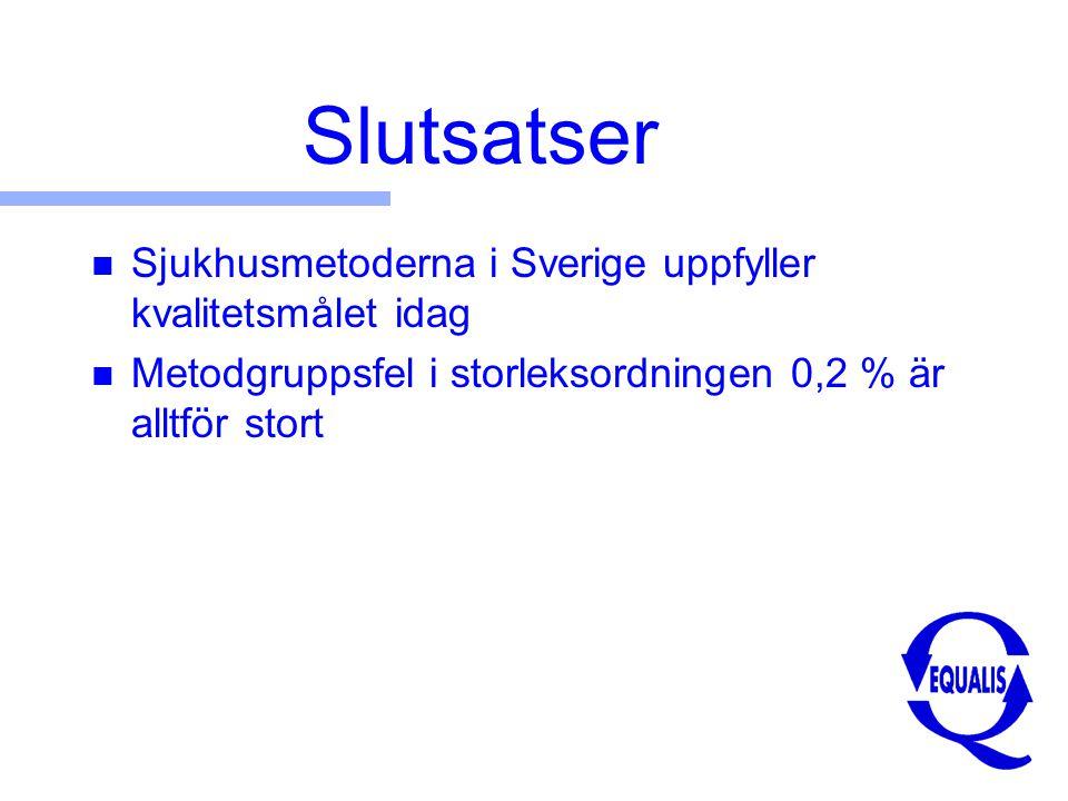 Slutsatser n Sjukhusmetoderna i Sverige uppfyller kvalitetsmålet idag n Metodgruppsfel i storleksordningen 0,2 % är alltför stort