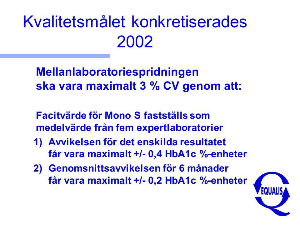Kvalitetsmålet konkretiserades 2002 Mellanlaboratoriespridningen ska vara maximalt 3 % CV genom att: Facitvärde för Mono S fastställs som medelvärde från fem expertlaboratorier 1)Avvikelsen för det enskilda resultatet får vara maximalt +/- 0,4 HbA1c %-enheter 2)Genomsnittsavvikelsen för 6 månader får vara maximalt +/- 0,2 HbA1c %-enheter