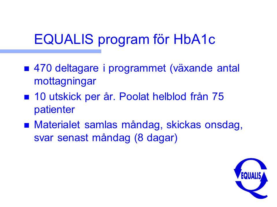EQUALIS program för HbA1c n 470 deltagare i programmet (växande antal mottagningar n 10 utskick per år.
