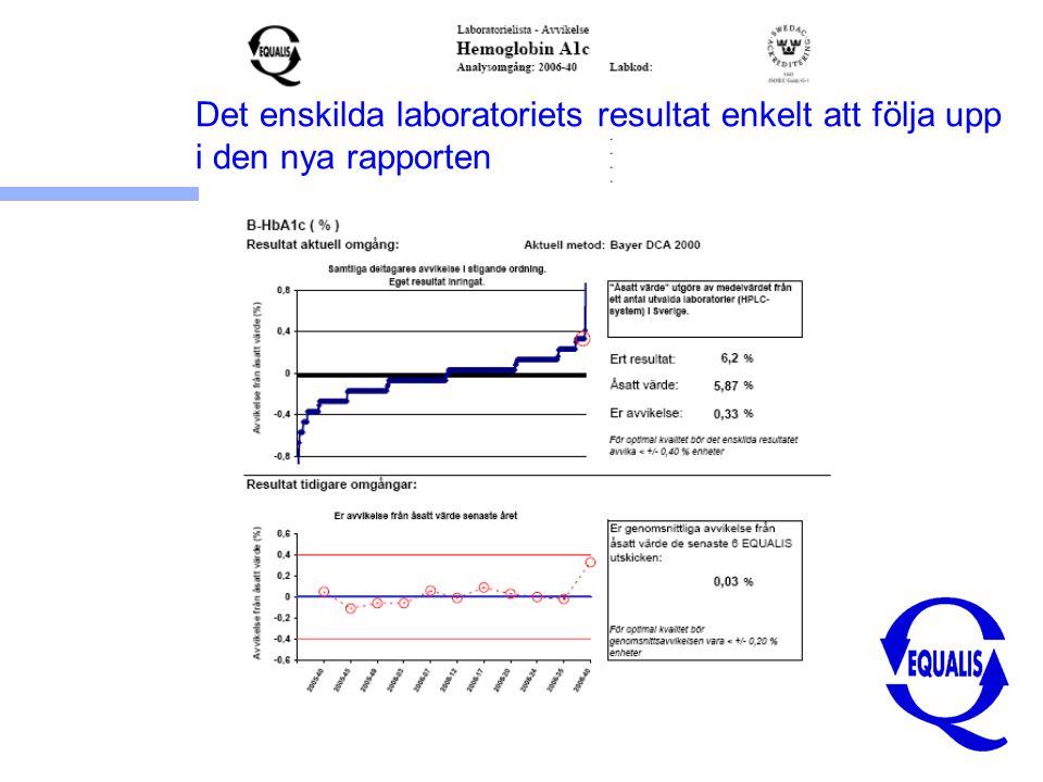 Det enskilda laboratoriets resultat enkelt att följa upp i den nya rapporten