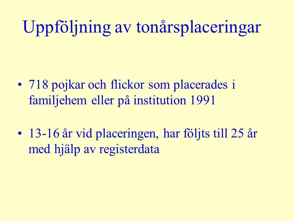 Uppföljning av tonårsplaceringar 718 pojkar och flickor som placerades i familjehem eller på institution 1991 13-16 år vid placeringen, har följts till 25 år med hjälp av registerdata