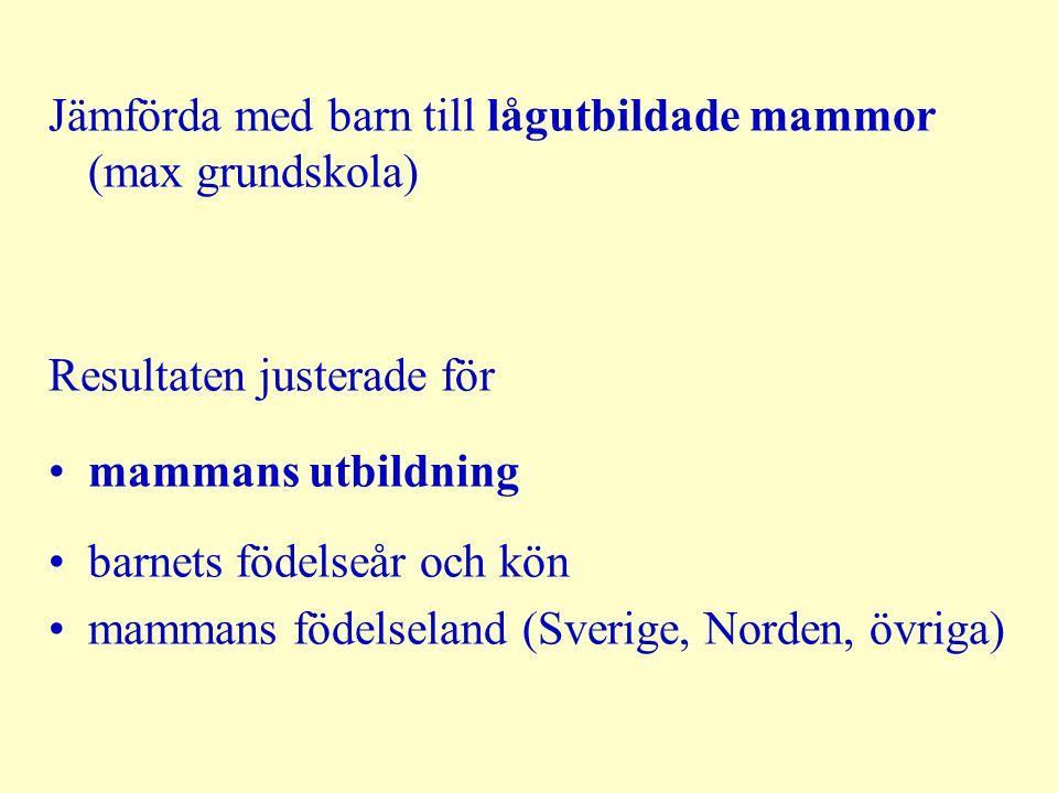 Jämförda med barn till lågutbildade mammor (max grundskola) Resultaten justerade för mammans utbildning barnets födelseår och kön mammans födelseland (Sverige, Norden, övriga)