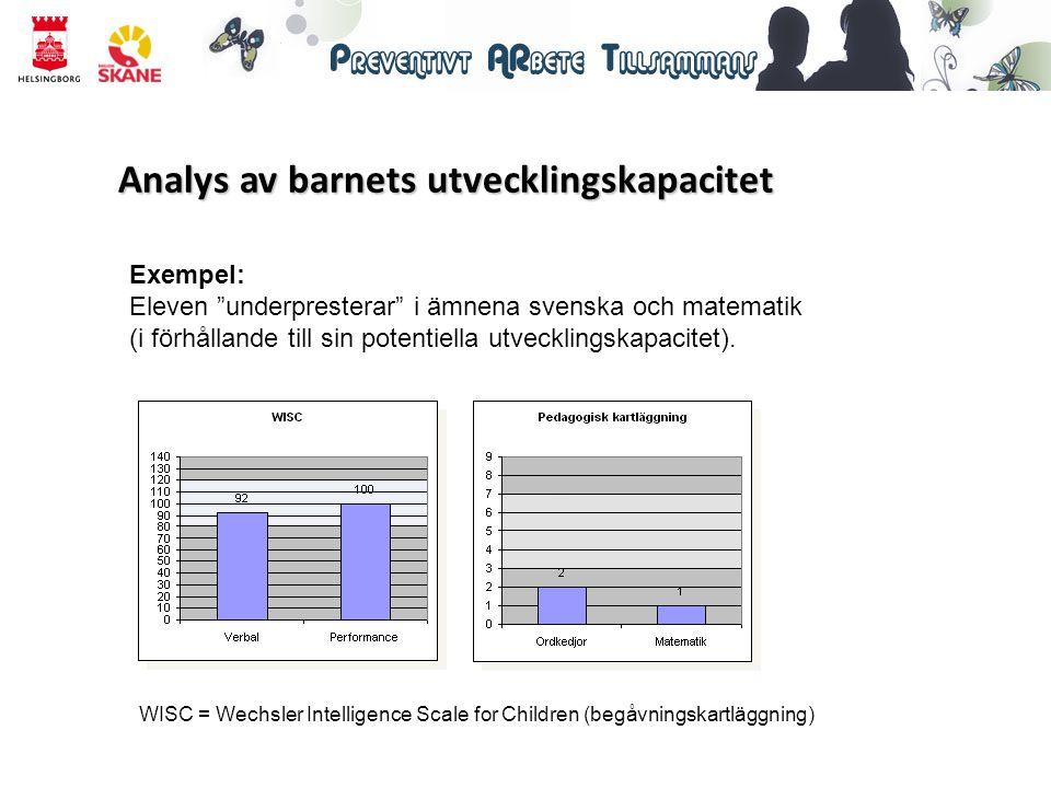 """Exempel: Eleven """"underpresterar"""" i ämnena svenska och matematik (i förhållande till sin potentiella utvecklingskapacitet). WISC = Wechsler Intelligenc"""