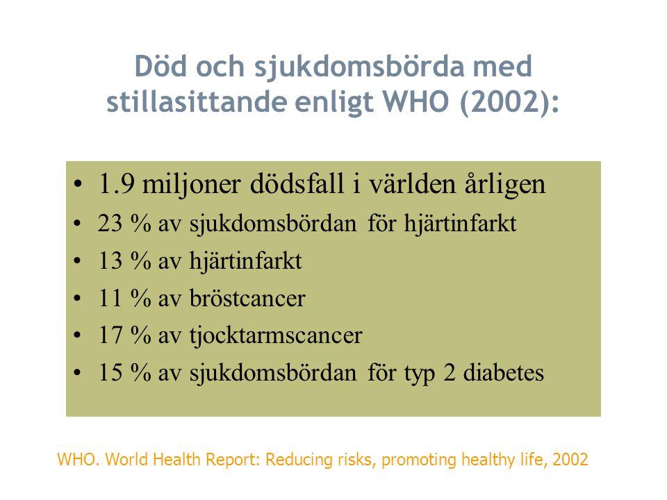 Död och sjukdomsbörda med stillasittande enligt WHO (2002): 1.9 miljoner dödsfall i världen årligen 23 % av sjukdomsbördan för hjärtinfarkt 13 % av hjärtinfarkt 11 % av bröstcancer 17 % av tjocktarmscancer 15 % av sjukdomsbördan för typ 2 diabetes WHO.