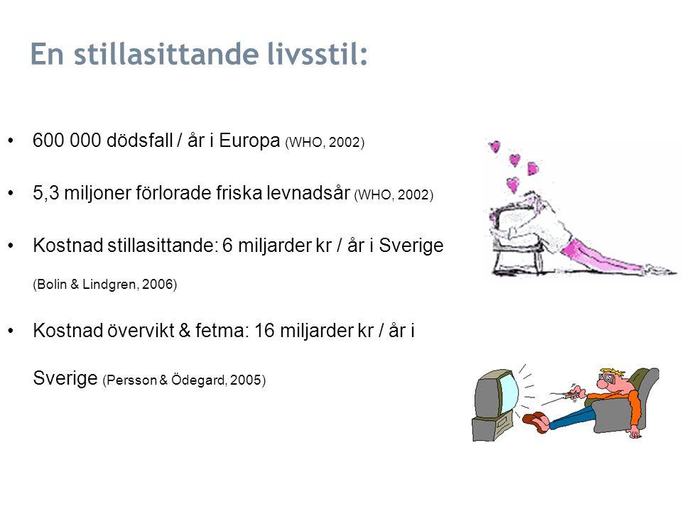 En stillasittande livsstil: 600 000 dödsfall / år i Europa (WHO, 2002) 5,3 miljoner förlorade friska levnadsår (WHO, 2002) Kostnad stillasittande: 6 miljarder kr / år i Sverige (Bolin & Lindgren, 2006) Kostnad övervikt & fetma: 16 miljarder kr / år i Sverige (Persson & Ödegard, 2005)