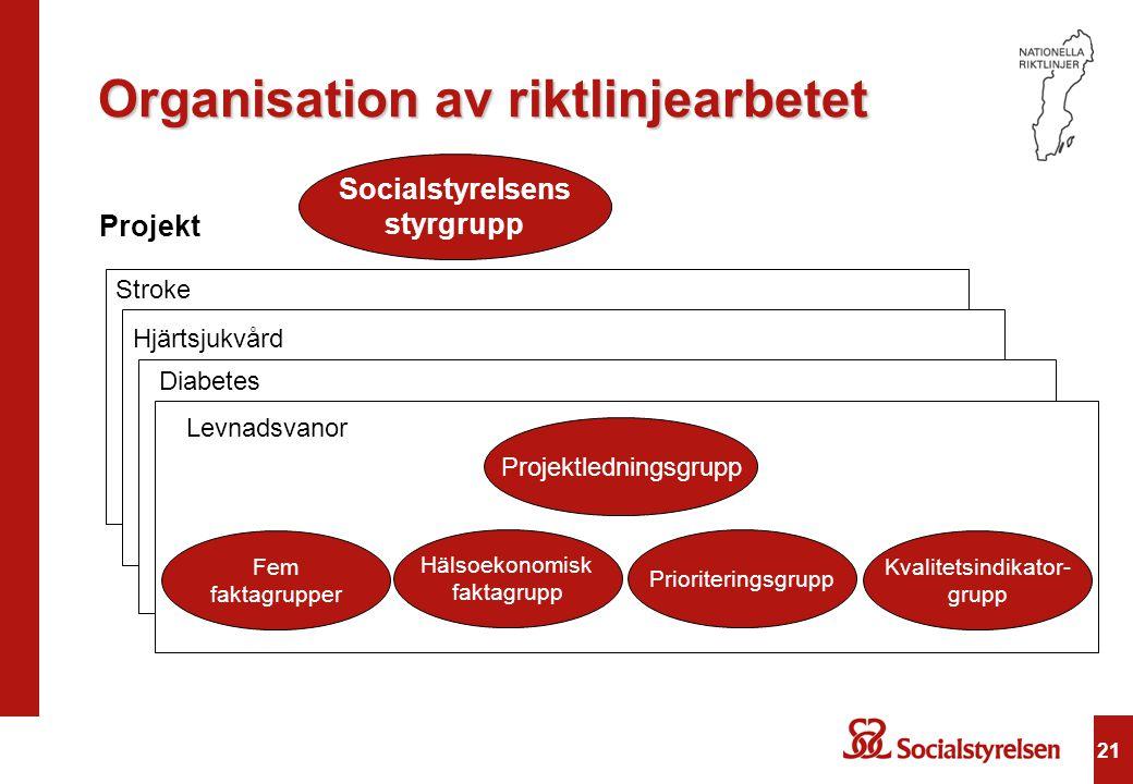 21 Organisation av riktlinjearbetet Socialstyrelsens styrgrupp Stroke Hjärtsjukvård Diabetes Levnadsvanor Projektledningsgrupp Hälsoekonomisk faktagru