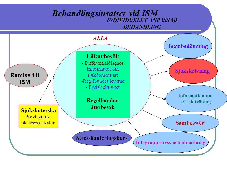 Remiss till ISM Läkarbesök - Differentialdiagnos Information om sjukdomens art -Regelbundet leverne - Fysisk aktivitet Regelbundna återbesök ALLA INDI