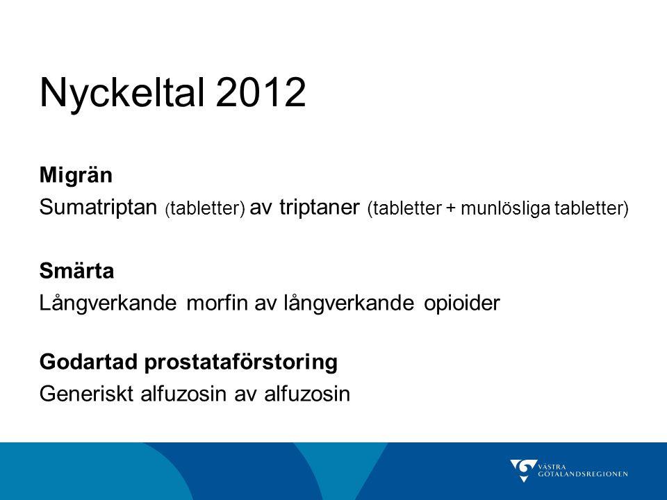Nyckeltal 2012 Migrän Sumatriptan ( tabletter) av triptaner (tabletter + munlösliga tabletter) Smärta Långverkande morfin av långverkande opioider God