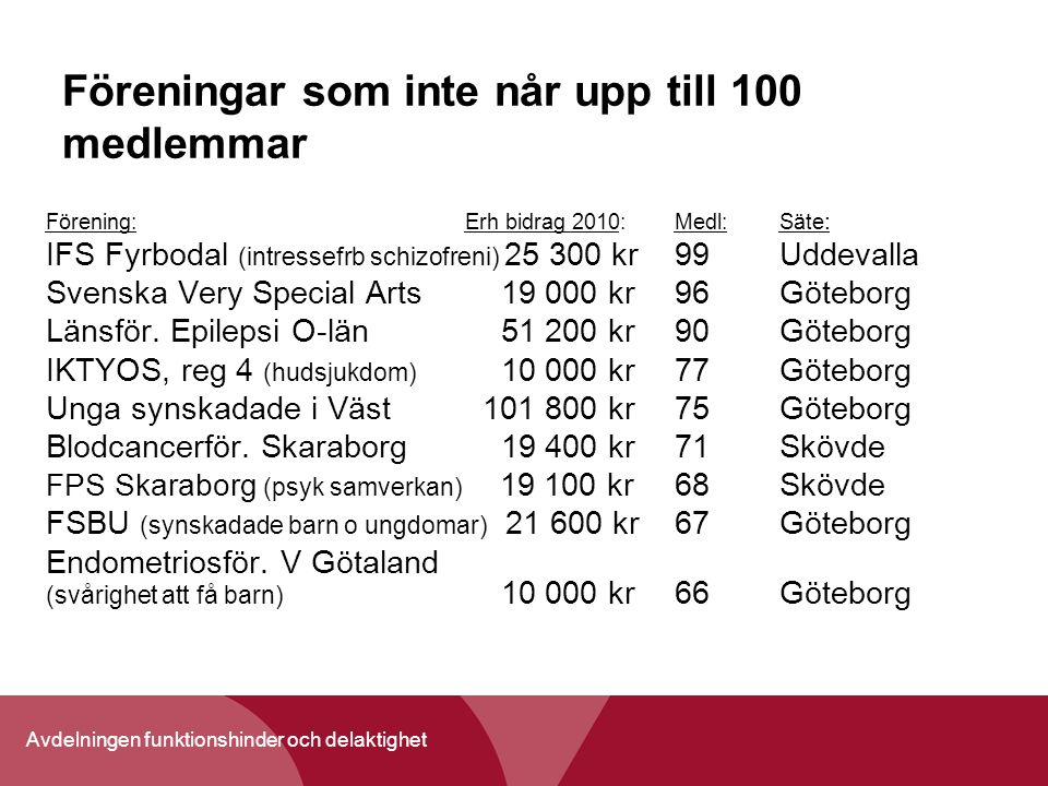 Avdelningen funktionshinder och delaktighet Föreningar som inte når upp till 100 medlemmar Förening:Erh bidrag 2010:Medl: Säte : IFS Fyrbodal (intress