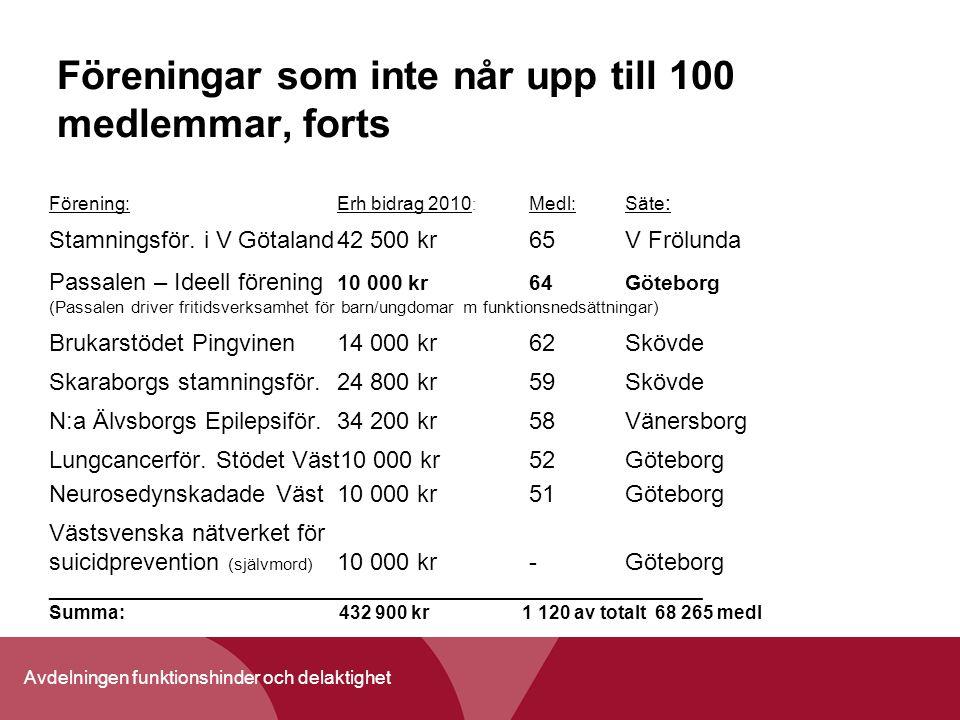Avdelningen funktionshinder och delaktighet Föreningar som inte når upp till 100 medlemmar, forts Förening:Erh bidrag 2010 : Medl: Säte : Stamningsför