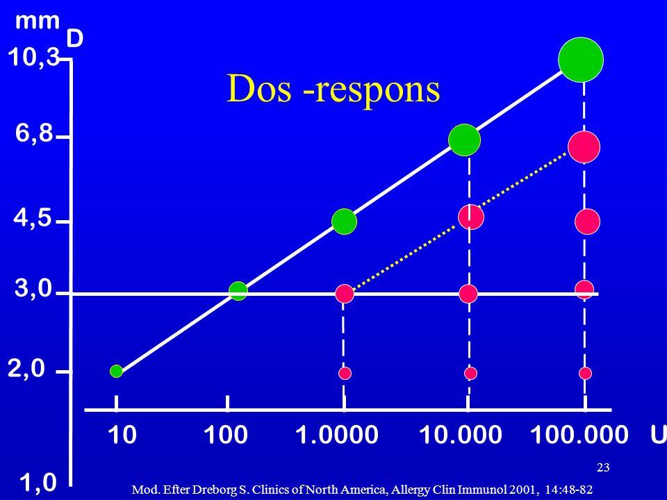 23 10 100 1.0000 10.000 100.000 U mm 10,3 6,8 4,5 D 3,0 2,0 Mod. Efter Dreborg S. Clinics of North America, Allergy Clin Immunol 2001, 14:48-82 1,0 Do