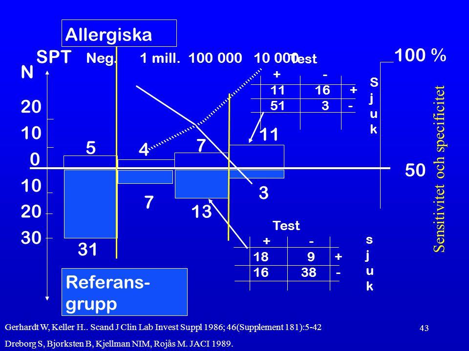 43 31 7 13 3 5 7 50 4 Referans- grupp Allergiska 11 100 % N 20 10 0 10 20 30 Test + - 11 16 + 51 3 - SjukSjuk SPT Neg. 1 mill. 100 000 10 000 Test + -