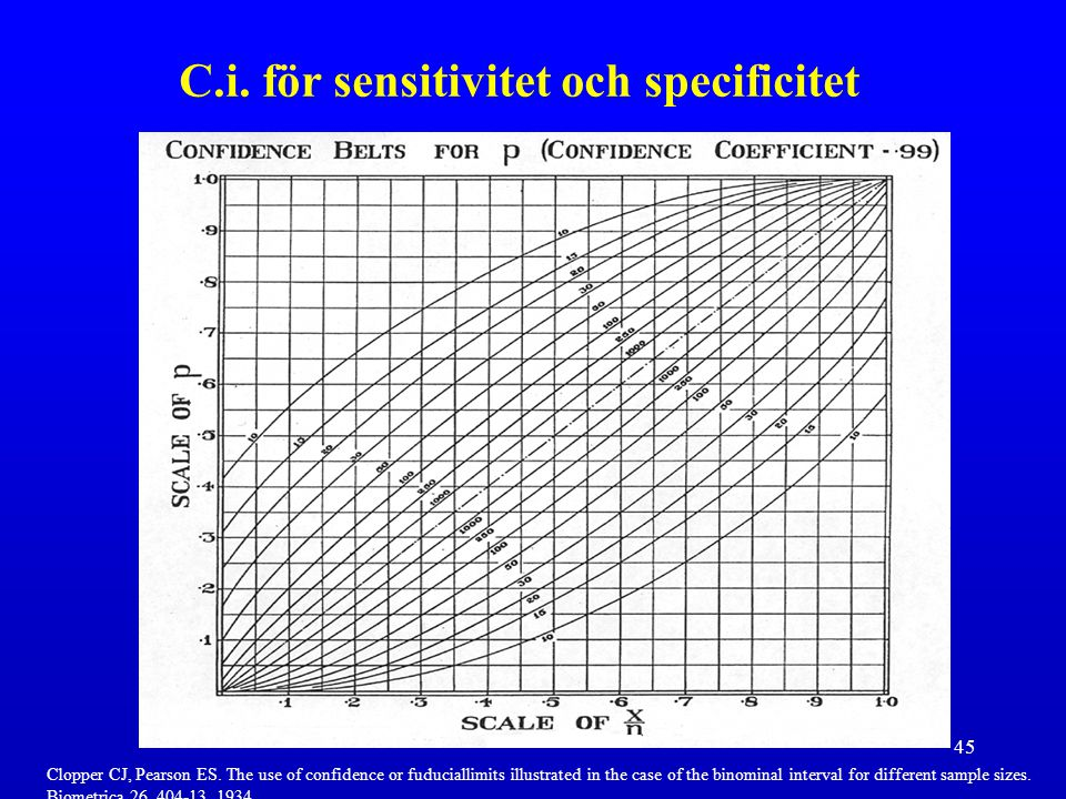 45 C.i. för sensitivitet och specificitet Clopper CJ, Pearson ES. The use of confidence or fuduciallimits illustrated in the case of the binominal int