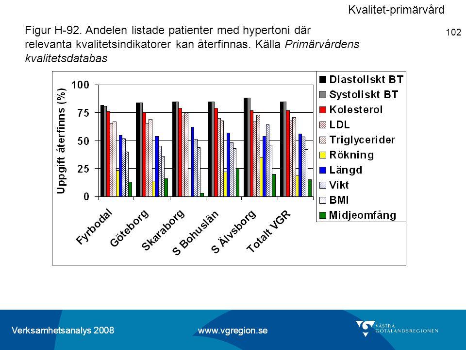 Verksamhetsanalys 2008 www.vgregion.se 102 Figur H-92. Andelen listade patienter med hypertoni där relevanta kvalitetsindikatorer kan återfinnas. Käll