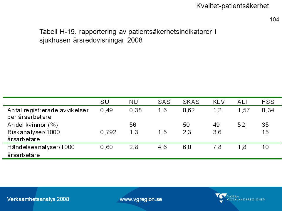 Verksamhetsanalys 2008 www.vgregion.se 104 Tabell H-19. rapportering av patientsäkerhetsindikatorer i sjukhusen årsredovisningar 2008 Kvalitet-patient