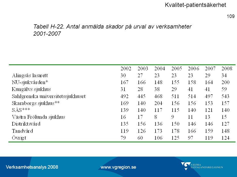 Verksamhetsanalys 2008 www.vgregion.se 109 Tabell H-22. Antal anmälda skador på urval av verksamheter 2001-2007 Kvalitet-patientsäkerhet