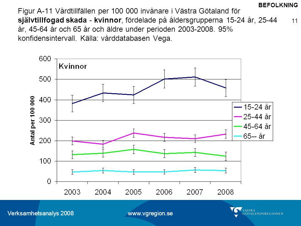 Verksamhetsanalys 2008 www.vgregion.se 11 Figur A-11 Vårdtillfällen per 100 000 invånare i Västra Götaland för självtillfogad skada - kvinnor, fördela