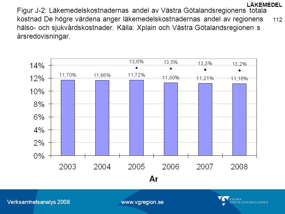 Verksamhetsanalys 2008 www.vgregion.se 112 Figur J-2: Läkemedelskostnadernas andel av Västra Götalandsregionens totala kostnad De högre värdena anger
