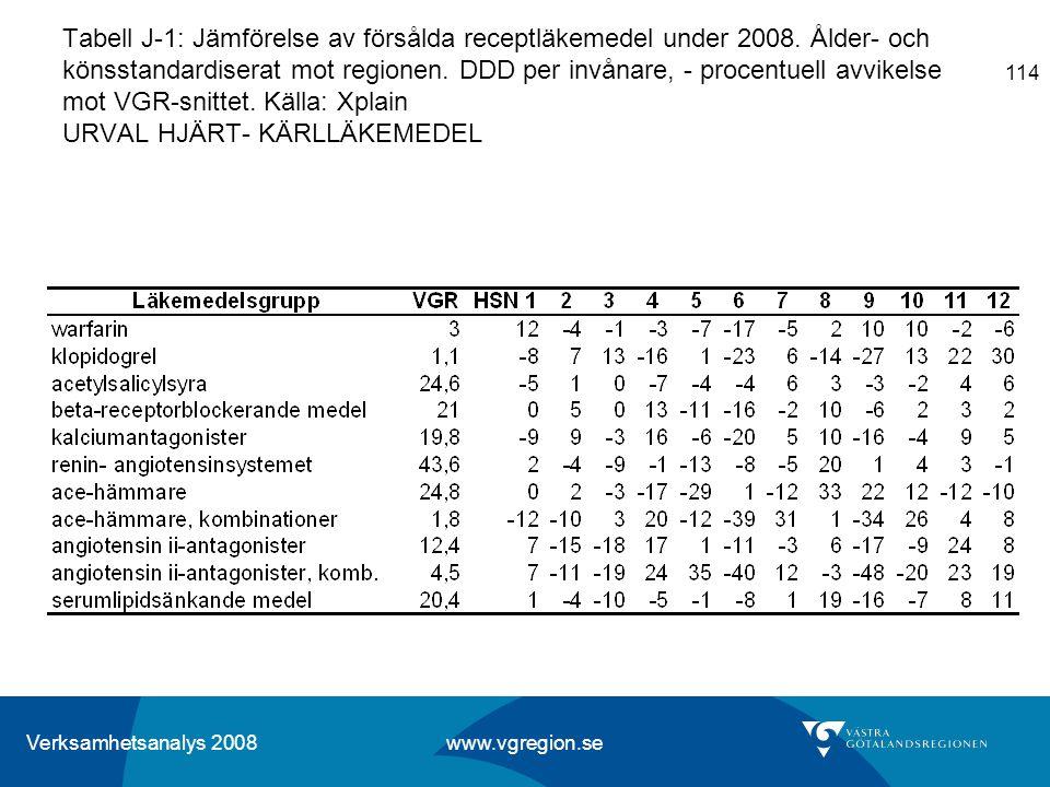 Verksamhetsanalys 2008 www.vgregion.se 114 Tabell J-1: Jämförelse av försålda receptläkemedel under 2008. Ålder- och könsstandardiserat mot regionen.