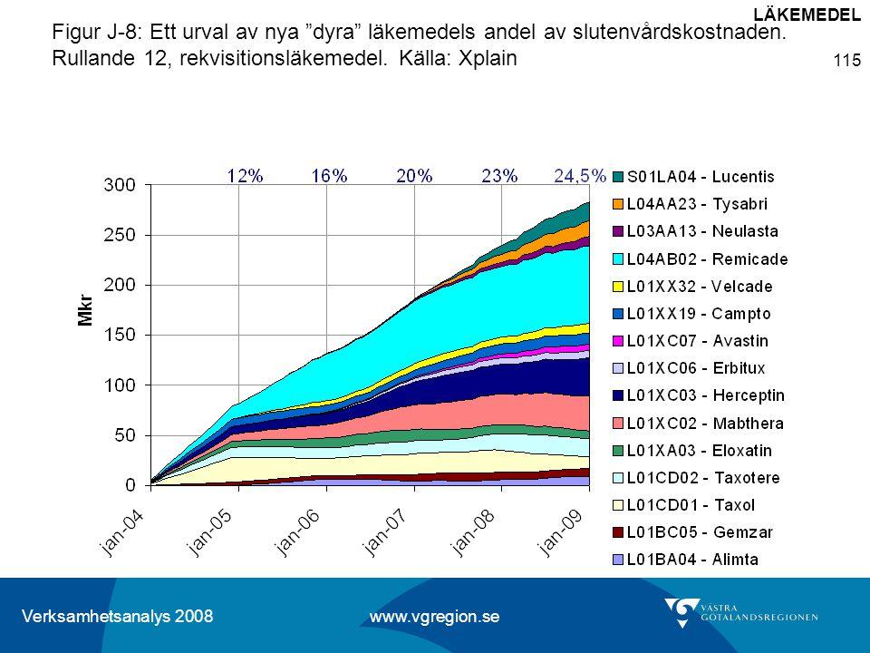 """Verksamhetsanalys 2008 www.vgregion.se 115 Figur J-8: Ett urval av nya """"dyra"""" läkemedels andel av slutenvårdskostnaden. Rullande 12, rekvisitionsläkem"""