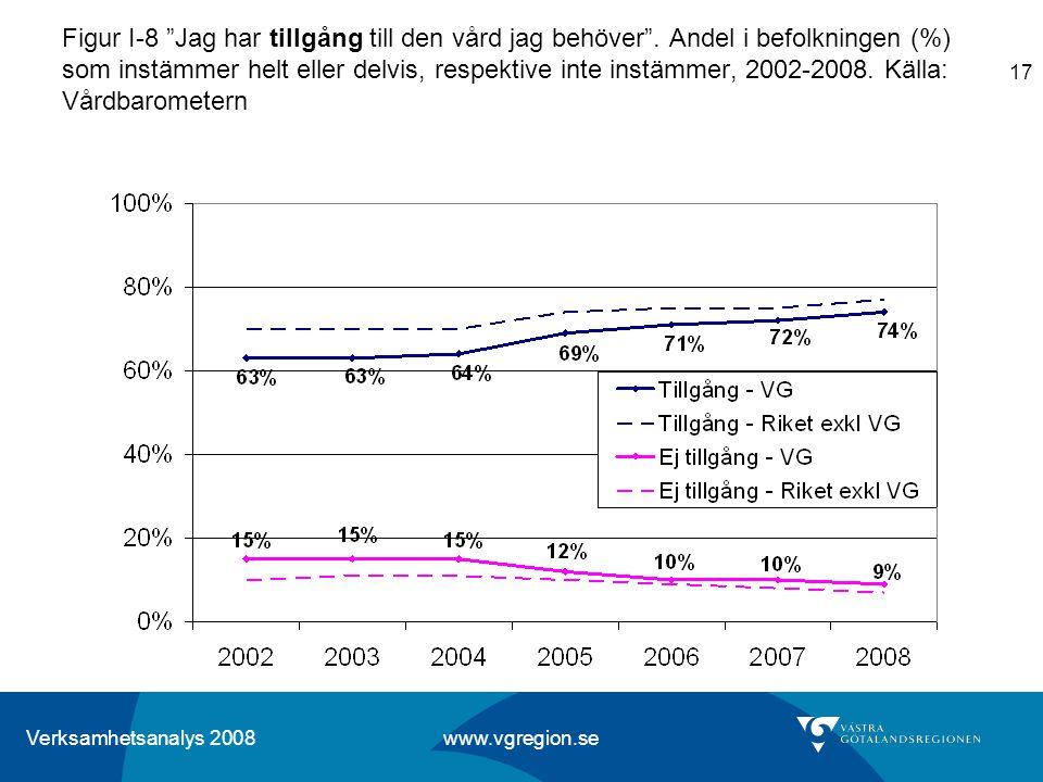 """Verksamhetsanalys 2008 www.vgregion.se 17 Figur I-8 """"Jag har tillgång till den vård jag behöver"""". Andel i befolkningen (%) som instämmer helt eller de"""