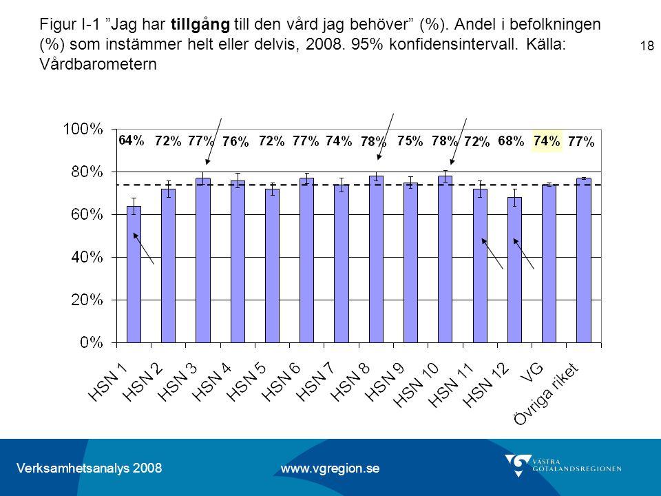 """Verksamhetsanalys 2008 www.vgregion.se 18 Figur I-1 """"Jag har tillgång till den vård jag behöver"""" (%). Andel i befolkningen (%) som instämmer helt elle"""