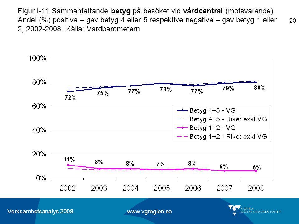 Verksamhetsanalys 2008 www.vgregion.se 20 Figur I-11 Sammanfattande betyg på besöket vid vårdcentral (motsvarande). Andel (%) positiva – gav betyg 4 e
