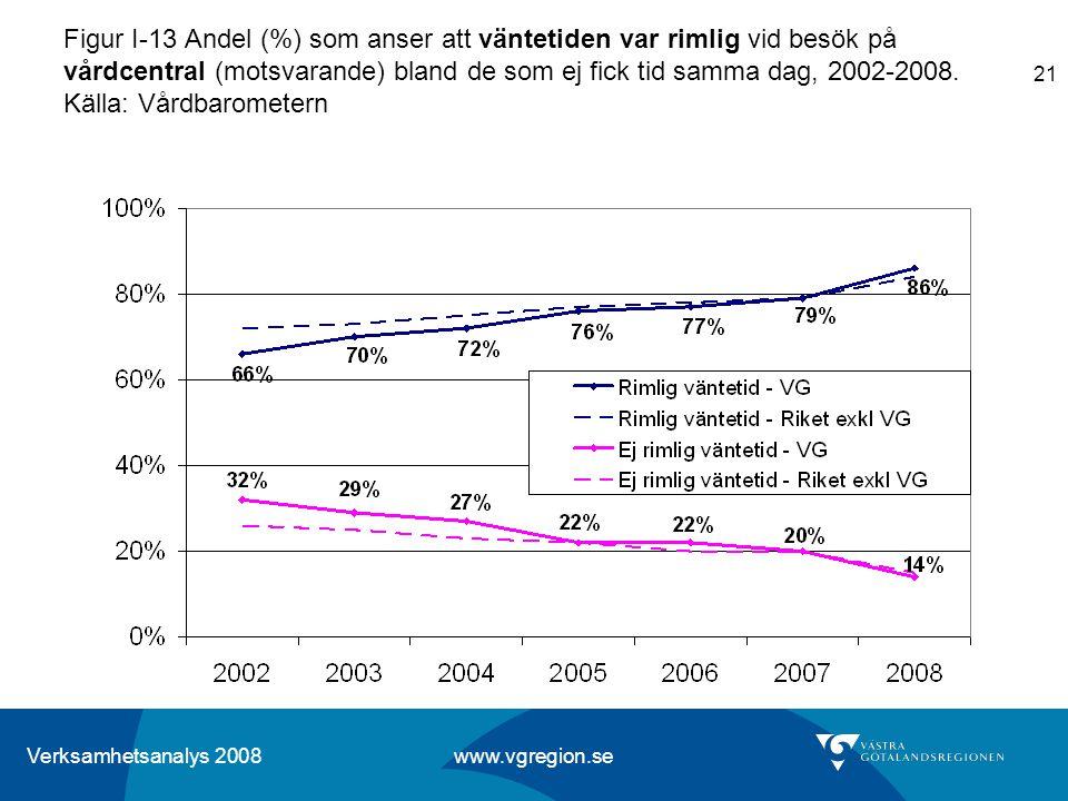 Verksamhetsanalys 2008 www.vgregion.se 21 Figur I-13 Andel (%) som anser att väntetiden var rimlig vid besök på vårdcentral (motsvarande) bland de som