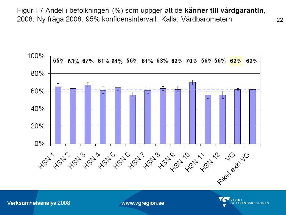 Verksamhetsanalys 2008 www.vgregion.se 22 Figur I-7 Andel i befolkningen (%) som uppger att de känner till vårdgarantin, 2008. Ny fråga 2008. 95% konf