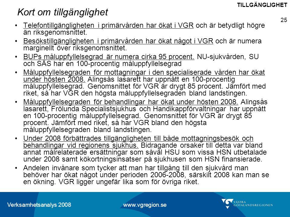 Verksamhetsanalys 2008 www.vgregion.se 25 Kort om tillgänglighet Telefontillgängligheten i primärvården har ökat i VGR och är betydligt högre än riksg
